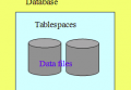 Oracle11g单机表空间扩容