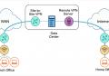 DELL NSA5600配置IPSec Site to Site VPN