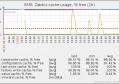 解决Zabbix value cache working in low memory mode