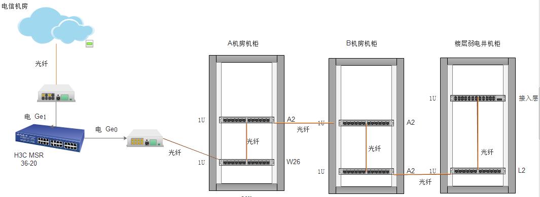 解决H3C MSR光转电、电转光后DHCP无法获得地址