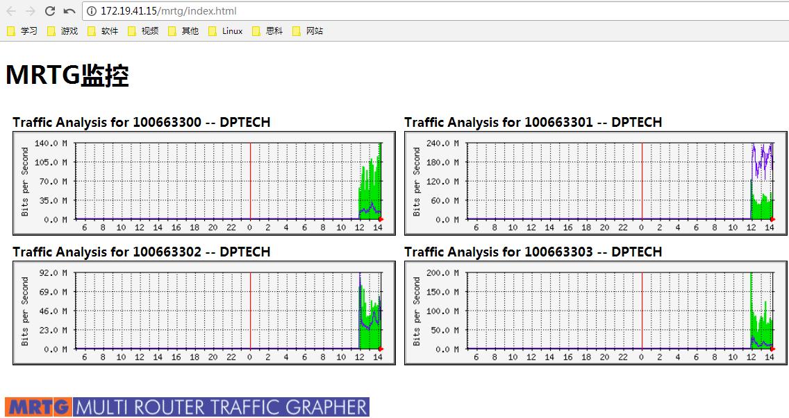 CentOS7安装MRTG通过SNMP监控网络流量