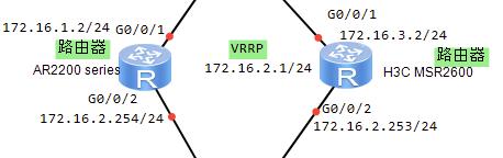AR2200和MSR2600 VRRP