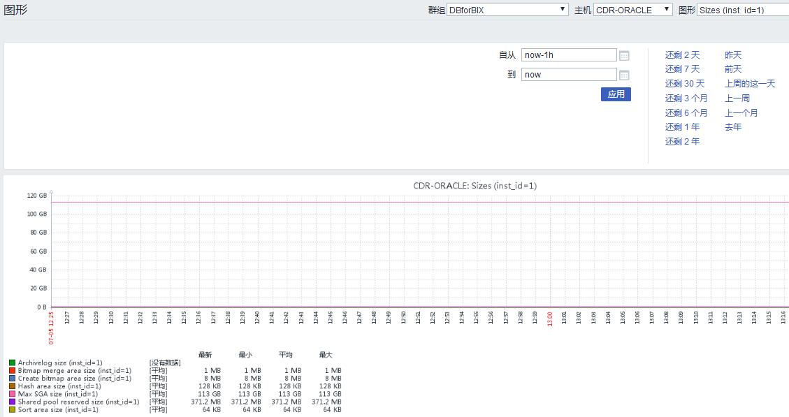 DBforbix3监控多个Oracle数据库和RAC数据库