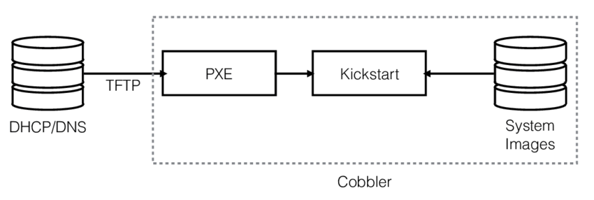 Data-flow-followed-by-Linux-Bare-Metal-provisioning.png