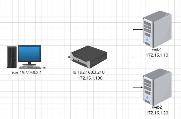 CentOS7 nginx反向代理